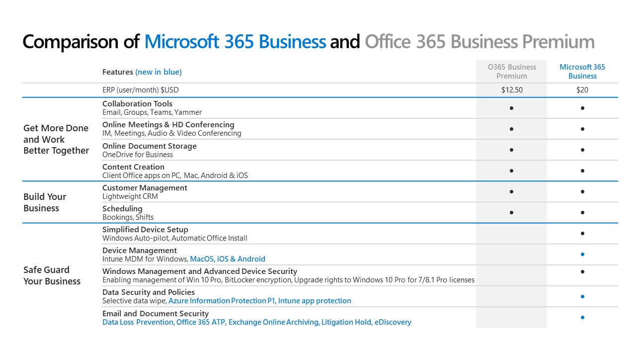 Microsoft 365 Business - What's the best way to order